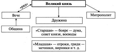 Схема управление руси